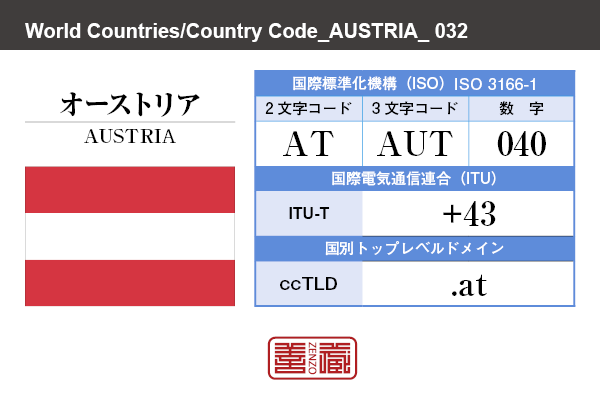 国名:オーストリア/AUSTRIA 国際標準化機構 ISO 3166-1 [ 2文字コード:AT , 3文字コード:AUT , 数字:040 ] 国際電気通信連合 ITU-T:+43 国別トップレベルドメイン ccTLD:.at