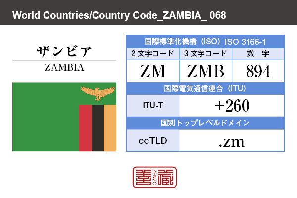 国名:ザンビア/ZAMBIA 国際標準化機構 ISO 3166-1 [ 2文字コード:ZM , 3文字コード:ZMB , 数字:894 ] 国際電気通信連合 ITU-T:+260 国別トップレベルドメイン ccTLD:.zm