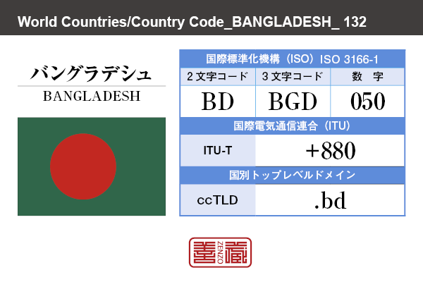 国名:バングラデシュ/BANGLADESH 国際標準化機構 ISO 3166-1 [ 2文字コード:BD , 3文字コード:BGD , 数字:050 ] 国際電気通信連合 ITU-T:+880 国別トップレベルドメイン ccTLD:.bd
