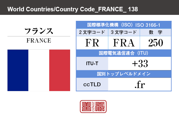国名:フランス/FRANCE 国際標準化機構 ISO 3166-1 [ 2文字コード:FR , 3文字コード:FRA , 数字:250 ] 国際電気通信連合 ITU-T:+33 国別トップレベルドメイン ccTLD:.fr