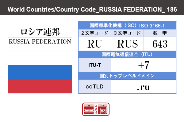国名:ロシア連邦/RUSSIA FEDERATION 国際標準化機構 ISO 3166-1 [ 2文字コード:RU , 3文字コード:RUS , 数字:643 ] 国際電気通信連合 ITU-T:+7 国別トップレベルドメイン ccTLD:.ru